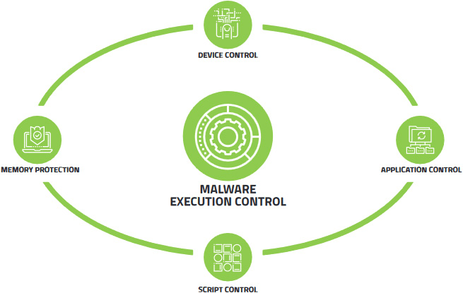 CylancePROTECT Diagram